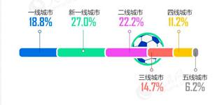 图解:世界杯熬夜看球哪家强?        这一个月里,熬夜看球的都是哪些球迷?大家最关注哪场比赛?请看大数据图解。
