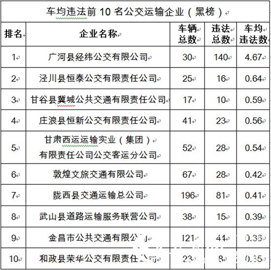 甘肃交管部门约谈25家高风险公交